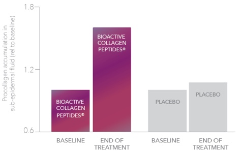 A graph showing the large increase in Procollagen accumulation from Collagen& in a treatment.
