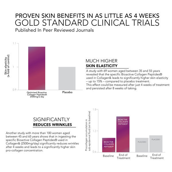 Gold standard clinical trials